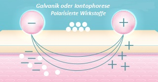 Galvanik-Iontophorese